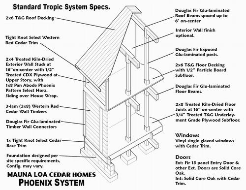 Mauna Loa Cedar Homes, Custom, Log cabin, Timber  Independent dealer